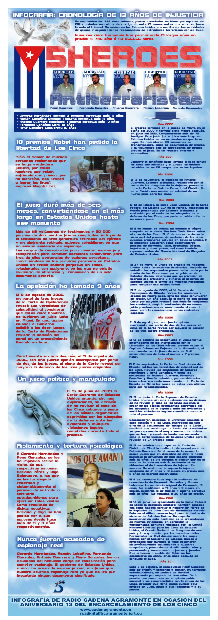 Infografía Cinco Héroes Cubanos